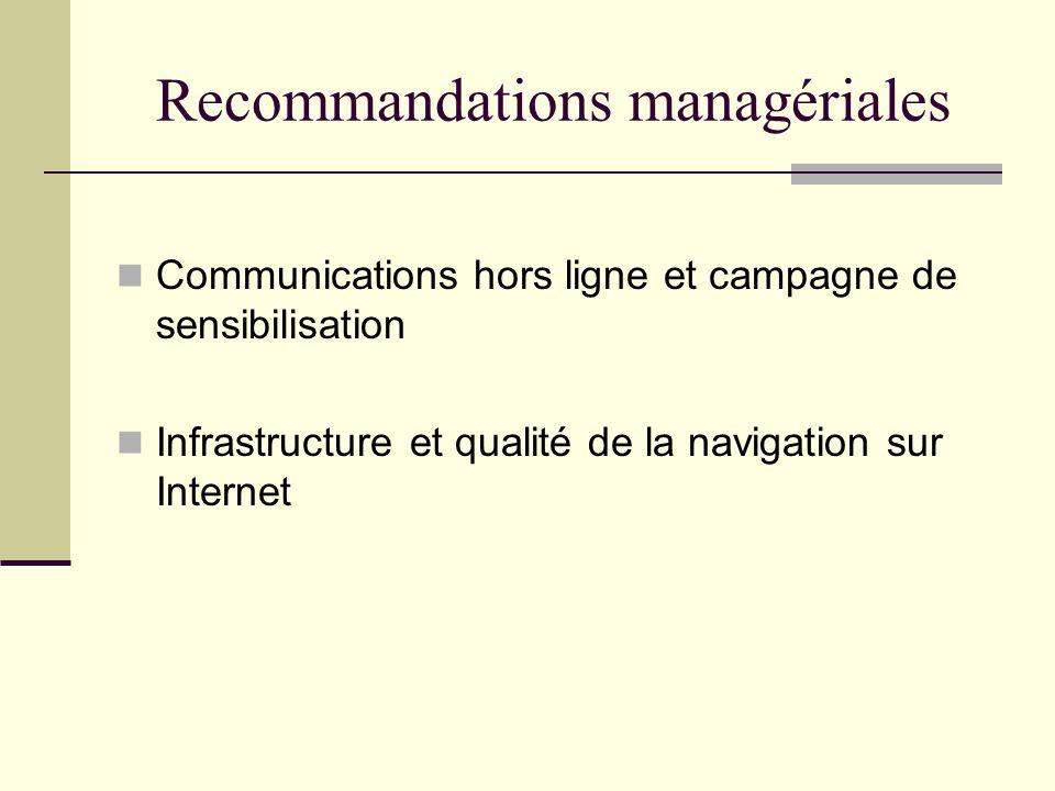 Recommandations managériales Communications hors ligne et campagne de sensibilisation Infrastructure et qualité de la navigation sur Internet