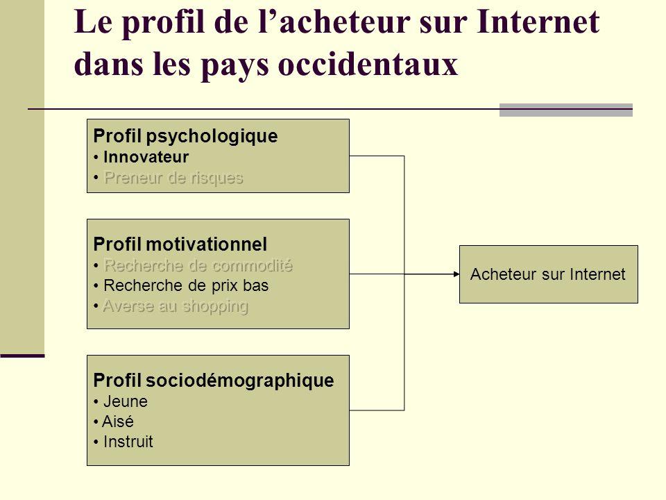 Le profil de lacheteur sur Internet dans les pays occidentaux Profil sociodémographique Jeune Aisé Instruit Acheteur sur Internet