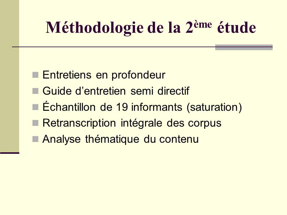 Méthodologie de la 2 ème étude Entretiens en profondeur Guide dentretien semi directif Échantillon de 19 informants (saturation) Retranscription intég