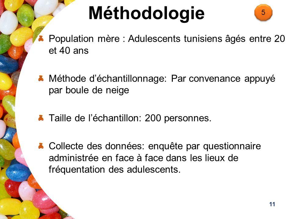 Méthodologie Population mère : Adulescents tunisiens âgés entre 20 et 40 ans Méthode déchantillonnage: Par convenance appuyé par boule de neige Taille de léchantillon: 200 personnes.