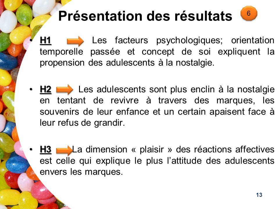 Présentation des résultats H1H1 Les facteurs psychologiques; orientation temporelle passée et concept de soi expliquent la propension des adulescents à la nostalgie.