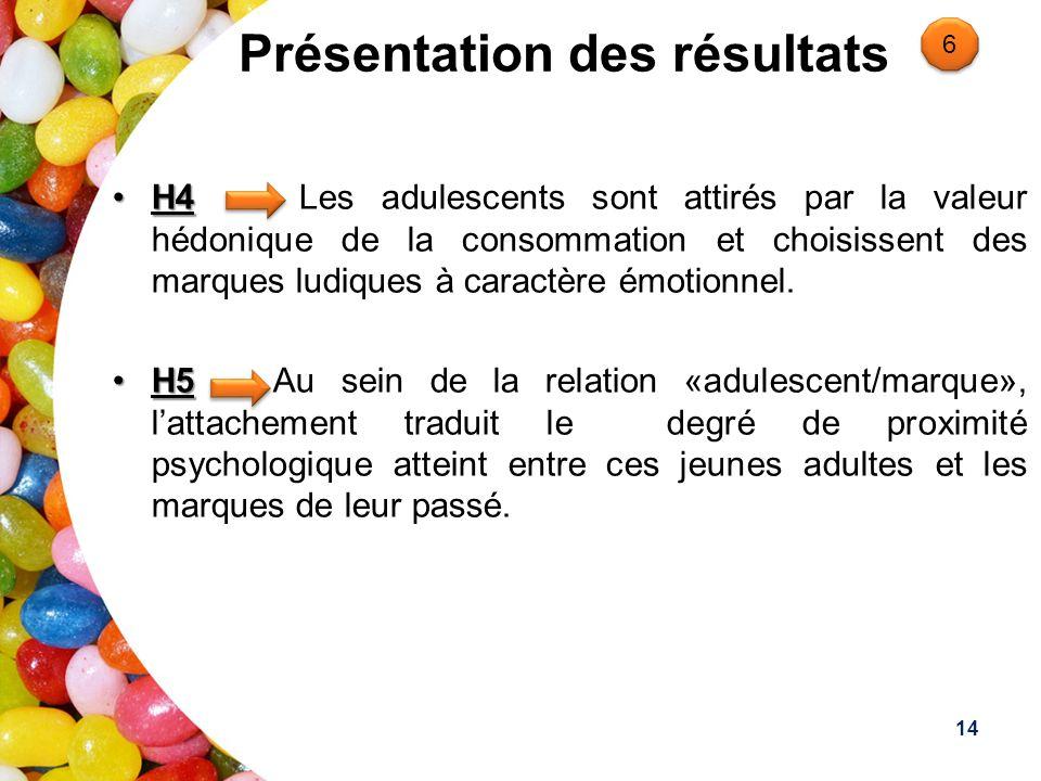 Présentation des résultats H4H4 Les adulescents sont attirés par la valeur hédonique de la consommation et choisissent des marques ludiques à caractère émotionnel.