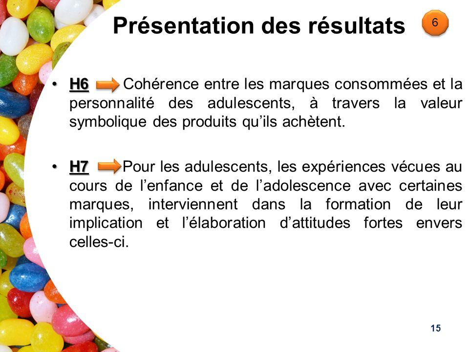 Présentation des résultats H6H6 Cohérence entre les marques consommées et la personnalité des adulescents, à travers la valeur symbolique des produits