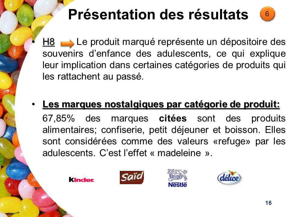 Présentation des résultats H8H8 Le produit marqué représente un dépositoire des souvenirs denfance des adulescents, ce qui explique leur implication dans certaines catégories de produits qui les rattachent au passé.