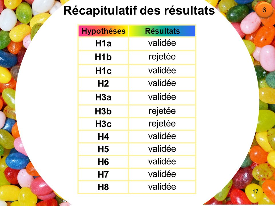 6 6 17 HypothésesRésultats H1a validée H1b rejetée H1c validée H2 validée H3a validée H3b rejetée H3c rejetée H4 validée H5 validée H6 validée H7 validée H8 validée Récapitulatif des résultats