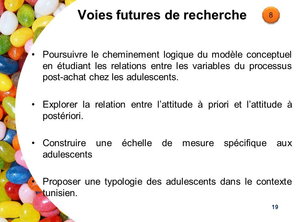 Voies futures de recherche Poursuivre le cheminement logique du modèle conceptuel en étudiant les relations entre les variables du processus post-acha