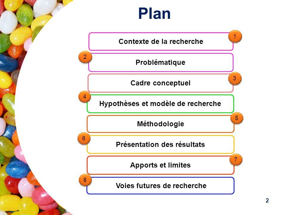 Plan Contexte de la recherche Problématique Cadre conceptuel Hypothèses et modèle de recherche Méthodologie Présentation des résultats Apports et limites Voies futures de recherche 1 1 2 2 3 3 4 4 5 5 6 6 7 7 8 8 2
