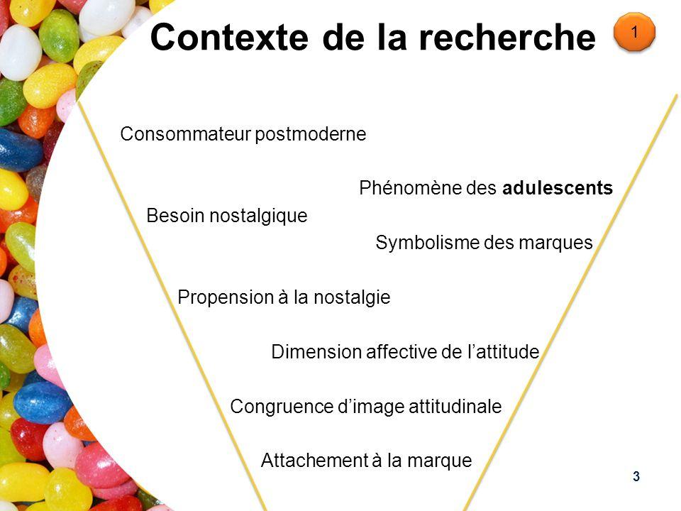 Contexte de la recherche Consommateur postmoderne Phénomène des adulescents Besoin nostalgique Symbolisme des marques Propension à la nostalgie Dimens
