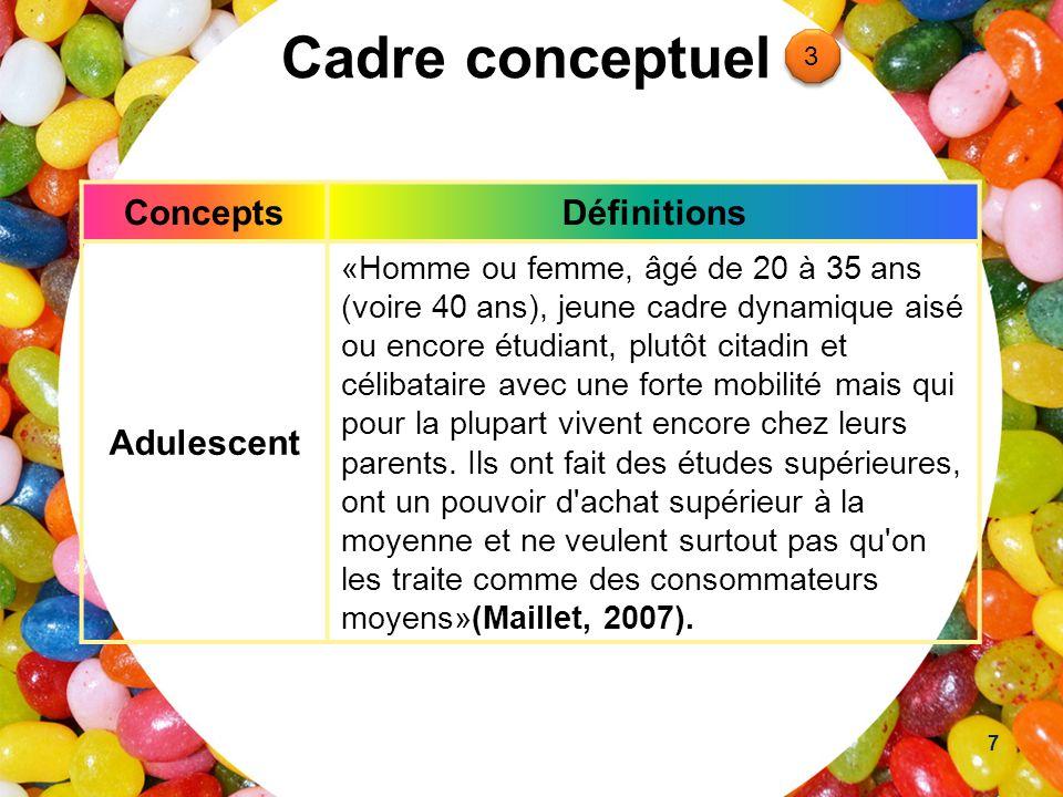 Cadre conceptuel ConceptsDéfinitions Adulescent «Homme ou femme, âgé de 20 à 35 ans (voire 40 ans), jeune cadre dynamique aisé ou encore étudiant, plu