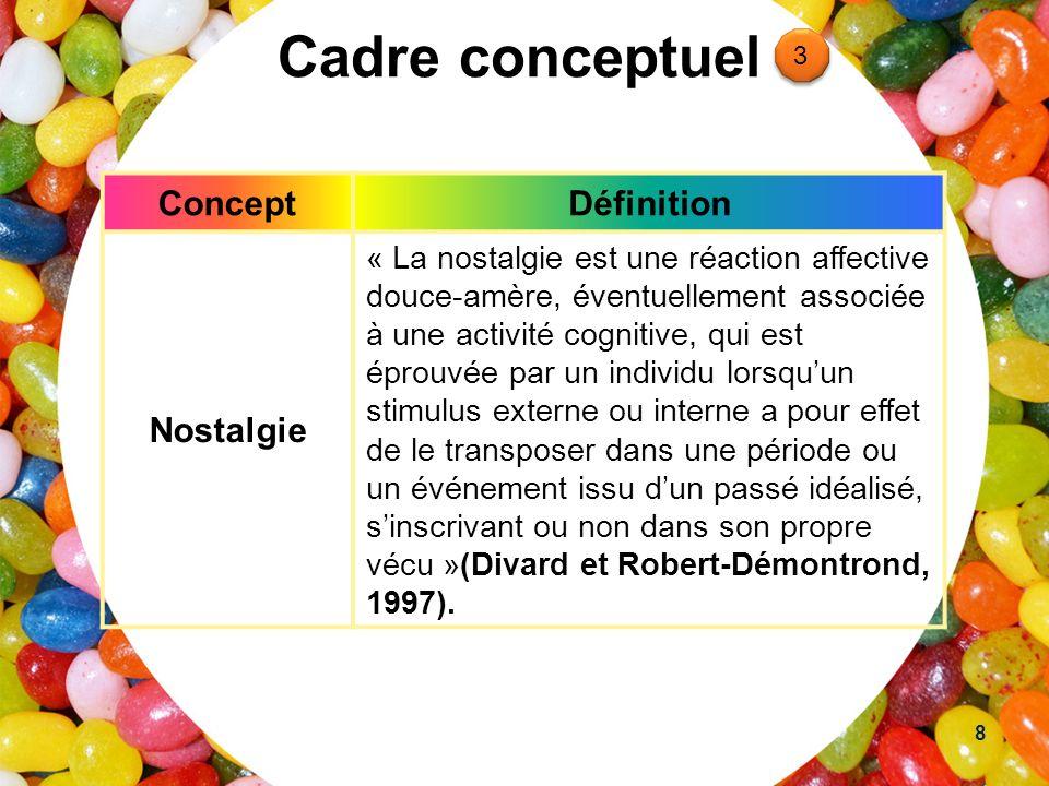 Cadre conceptuel ConceptDéfinition Nostalgie « La nostalgie est une réaction affective douce-amère, éventuellement associée à une activité cognitive,