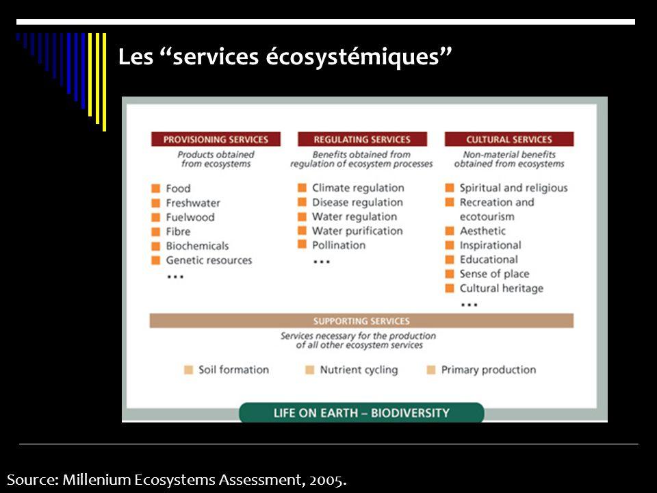 Les services écosystémiques Source: Millenium Ecosystems Assessment, 2005.
