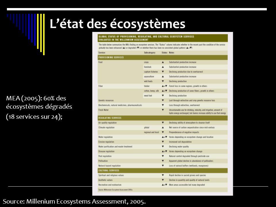 Létat des écosystèmes Source: Millenium Ecosystems Assessment, 2005. MEA (2005): 60% des écosystèmes dégradés (18 services sur 24);