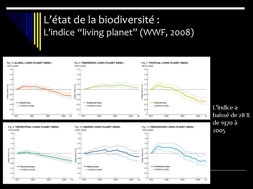 Létat de la biodiversité : Lindice living planet (WWF, 2008) Lindice a baissé de 28 % de 1970 à 2005