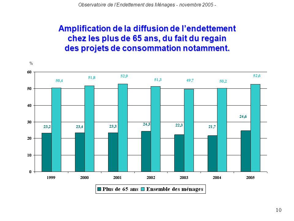 Observatoire de lEndettement des Ménages - novembre 2005 - 10 Amplification de la diffusion de lendettement chez les plus de 65 ans, du fait du regain des projets de consommation notamment.