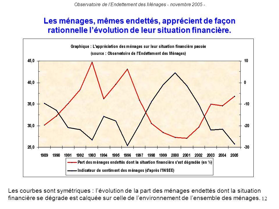 Observatoire de lEndettement des Ménages - novembre 2005 - 12 Les ménages, mêmes endettés, apprécient de façon rationnelle lévolution de leur situation financière.