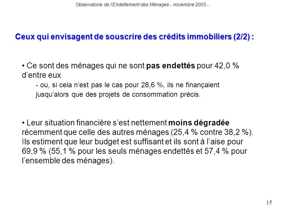 Observatoire de lEndettement des Ménages - novembre 2005 - 15 Ce sont des ménages qui ne sont pas endettés pour 42,0 % dentre eux - ou, si cela nest pas le cas pour 28,6 %, ils ne finançaient jusqualors que des projets de consommation précis.
