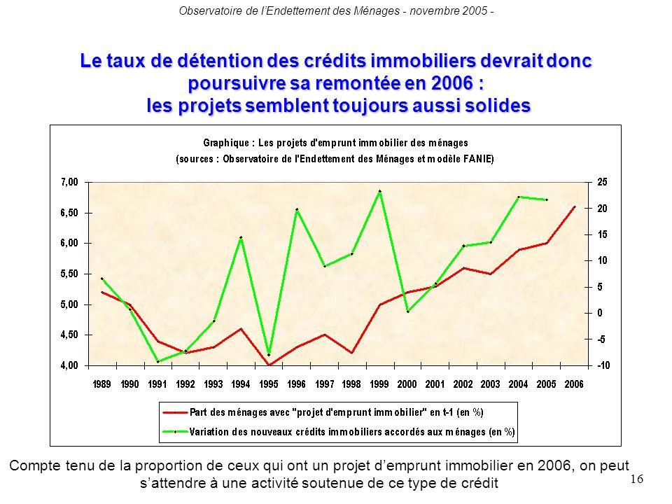Observatoire de lEndettement des Ménages - novembre 2005 - 16 Le taux de détention des crédits immobiliers devrait donc poursuivre sa remontée en 2006 : les projets semblent toujours aussi solides Compte tenu de la proportion de ceux qui ont un projet demprunt immobilier en 2006, on peut sattendre à une activité soutenue de ce type de crédit