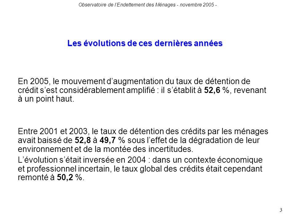 Observatoire de lEndettement des Ménages - novembre 2005 - 3 Les évolutions de ces dernières années En 2005, le mouvement daugmentation du taux de détention de crédit sest considérablement amplifié : il sétablit à 52,6 %, revenant à un point haut.