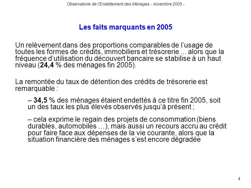 Observatoire de lEndettement des Ménages - novembre 2005 - 4 Un relèvement dans des proportions comparables de lusage de toutes les formes de crédits, immobiliers et trésorerie...