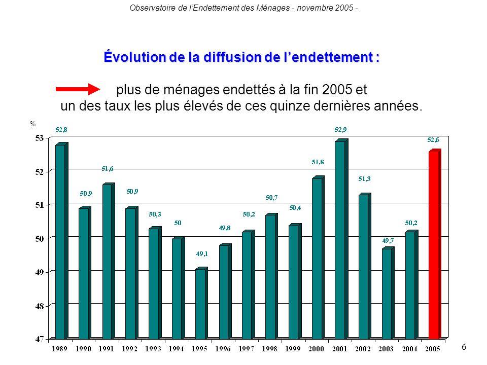 Observatoire de lEndettement des Ménages - novembre 2005 - 6 Évolution de la diffusion de lendettement : Évolution de la diffusion de lendettement : plus de ménages endettés à la fin 2005 et un des taux les plus élevés de ces quinze dernières années.