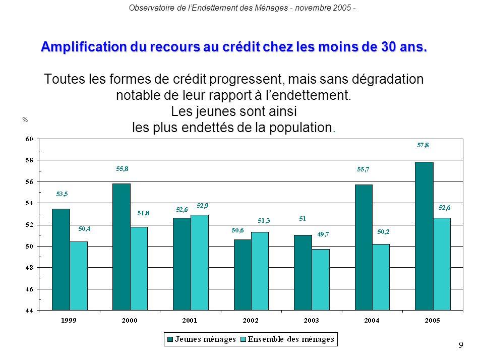 Observatoire de lEndettement des Ménages - novembre 2005 - 9 Amplification du recours au crédit chez les moins de 30 ans.