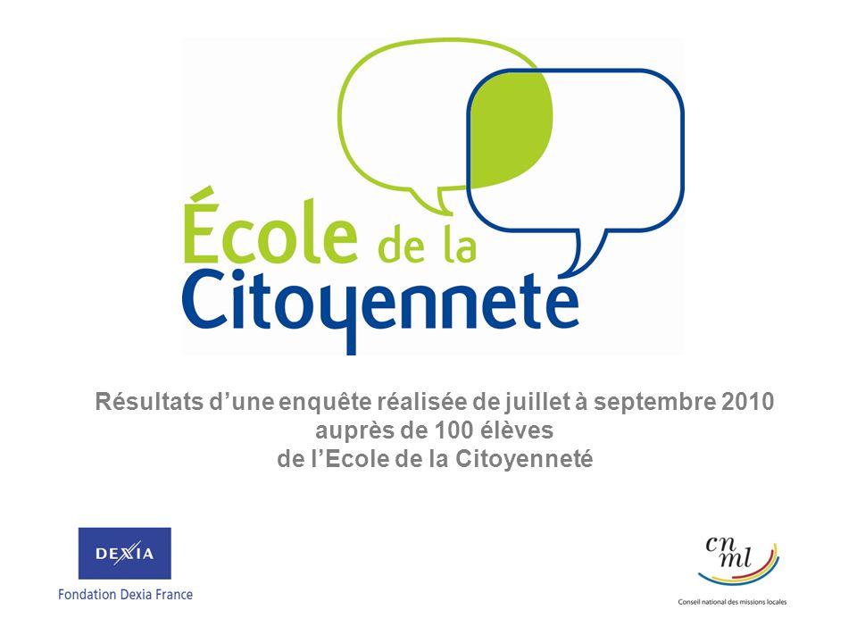 Résultats dune enquête réalisée de juillet à septembre 2010 auprès de 100 élèves de lEcole de la Citoyenneté