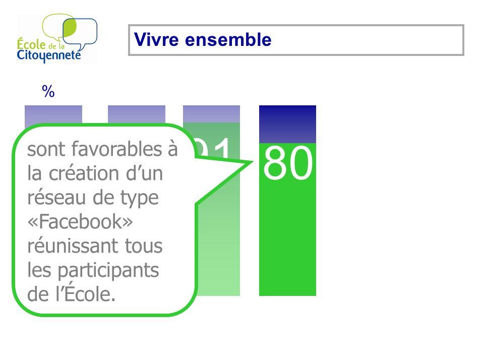 70 % 83 91 80 Vivre ensemble sont favorables à la création dun réseau de type «Facebook» réunissant tous les participants de lÉcole.