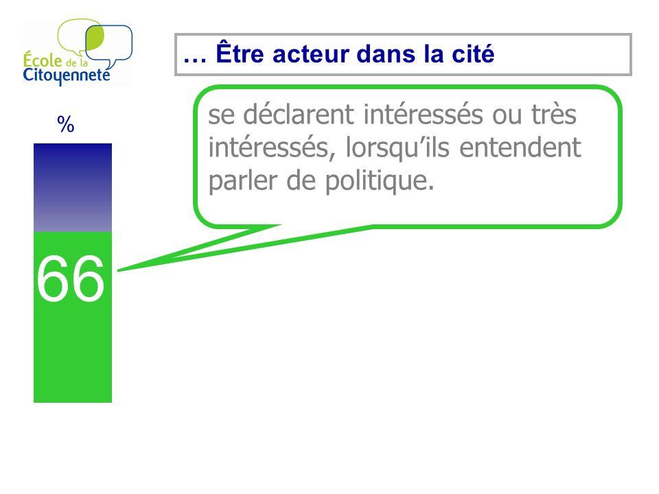 66 % se déclarent intéressés ou très intéressés, lorsquils entendent parler de politique.