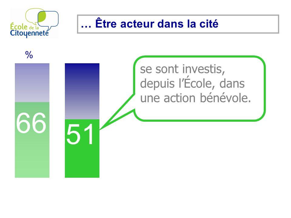 66 % 51 se sont investis, depuis lÉcole, dans une action bénévole. … Être acteur dans la cité