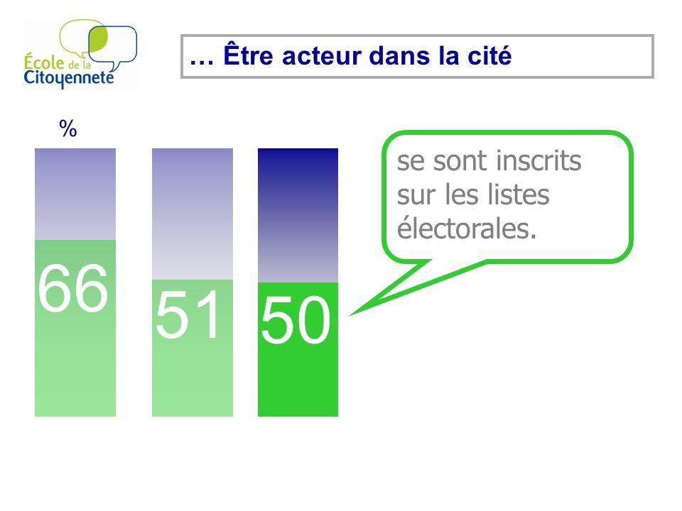 66 % 51 50 se sont inscrits sur les listes électorales. … Être acteur dans la cité