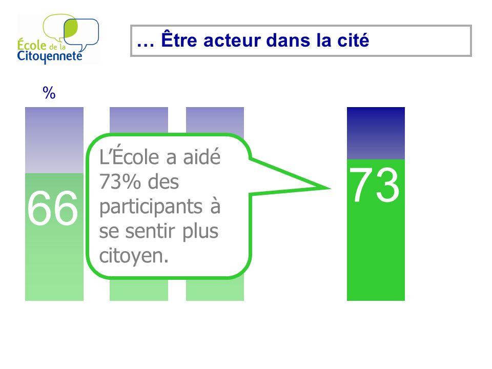 66 % 51 50 73 … Être acteur dans la cité LÉcole a aidé 73% des participants à se sentir plus citoyen.
