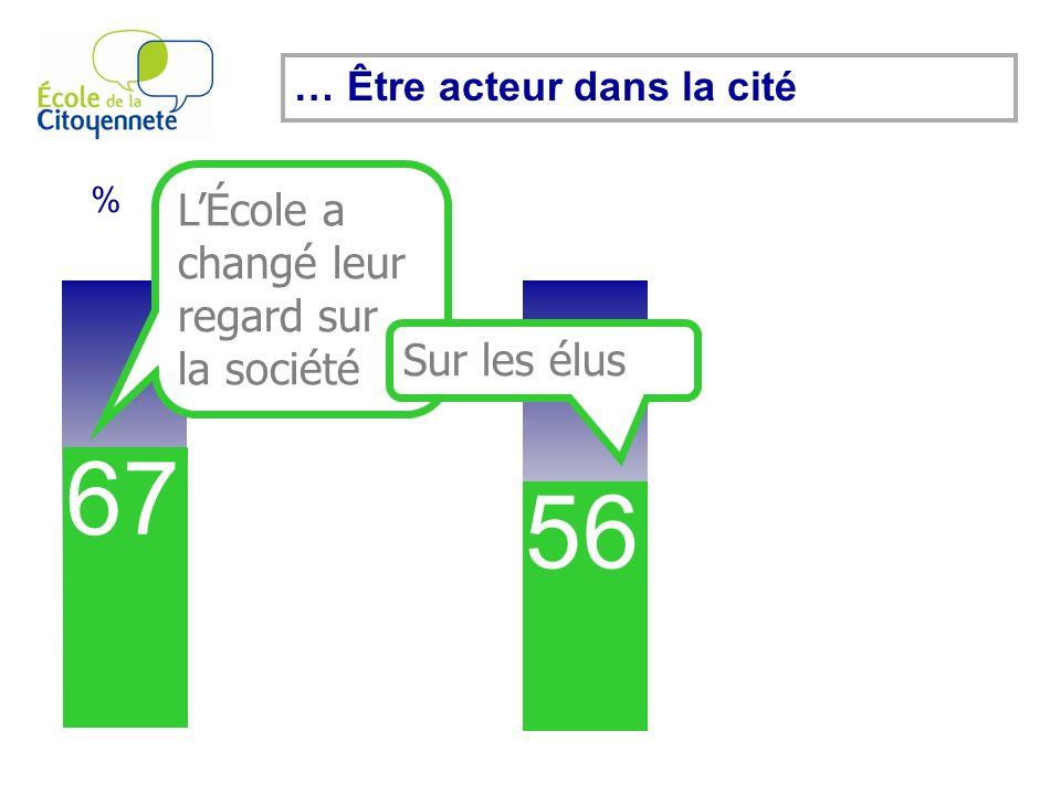 % 67 … Être acteur dans la cité LÉcole a changé leur regard sur la société 56 51 Sur les élus