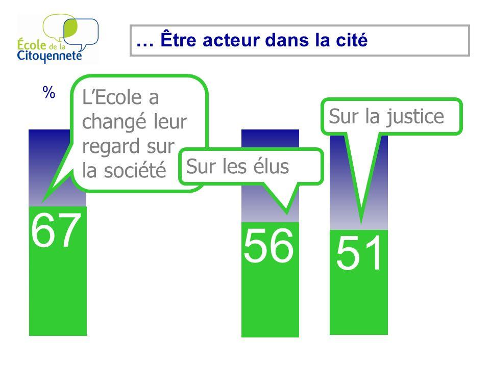 % 67 … Être acteur dans la cité LEcole a changé leur regard sur la société 56 51 Sur les élus Sur la justice