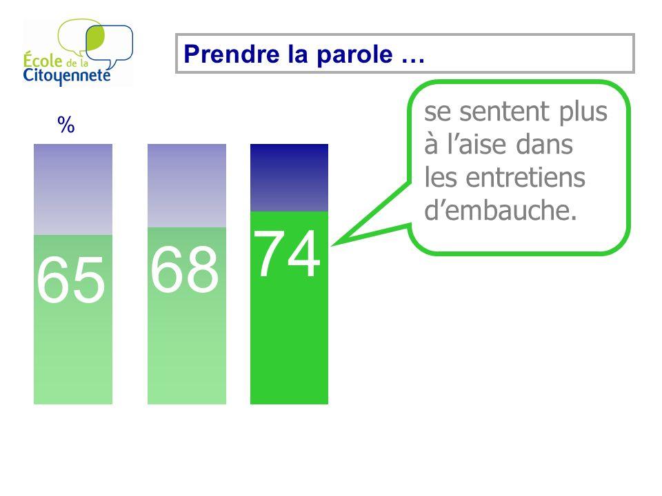 Prendre la parole … 65 % 68 74 se sentent plus à laise dans les entretiens dembauche.