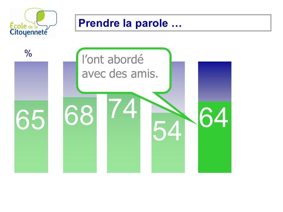Prendre la parole … 65 % 68 74 54 64 lont abordé avec des amis.