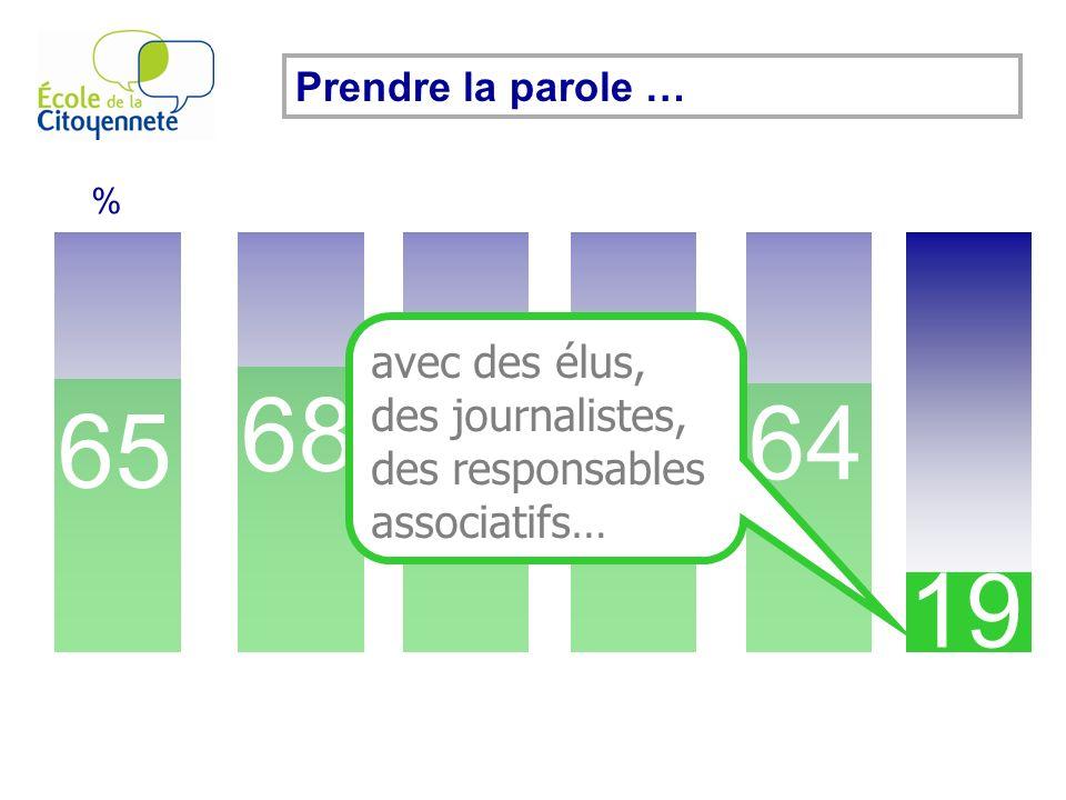 Prendre la parole … 65 % 68 74 54 64 19 avec des élus, des journalistes, des responsables associatifs…