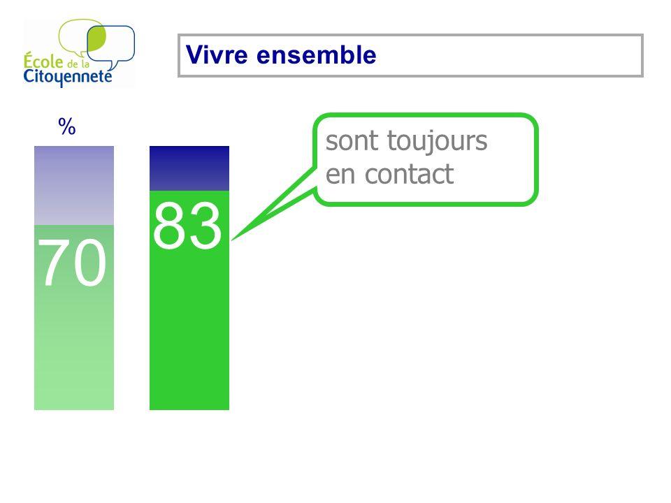 70 % 83 Vivre ensemble recommandent lÉcole. 91