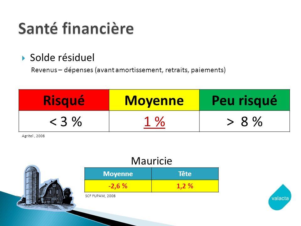 Solde résiduel Revenus – dépenses (avant amortissement, retraits, paiements) RisquéMoyennePeu risqué < 3 %1 %> 8 % Agritel, 2008 MoyenneTête -2,6 %1,2 % SCF FUPAM, 2008 Mauricie