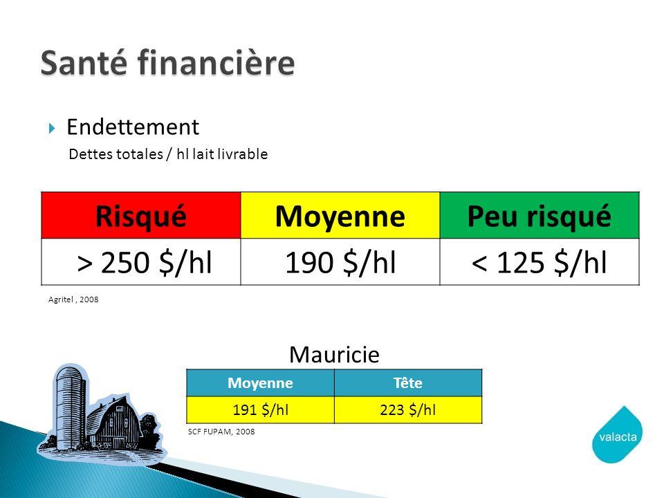 Endettement Dettes totales / hl lait livrable RisquéMoyennePeu risqué > 250 $/hl190 $/hl< 125 $/hl Agritel, 2008 MoyenneTête 191 $/hl223 $/hl SCF FUPAM, 2008 Mauricie