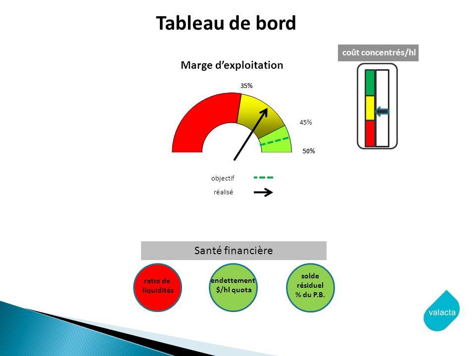 objectif réalisé coût concentrés/hl endettement $/hl quota solde résiduel % du P.B.