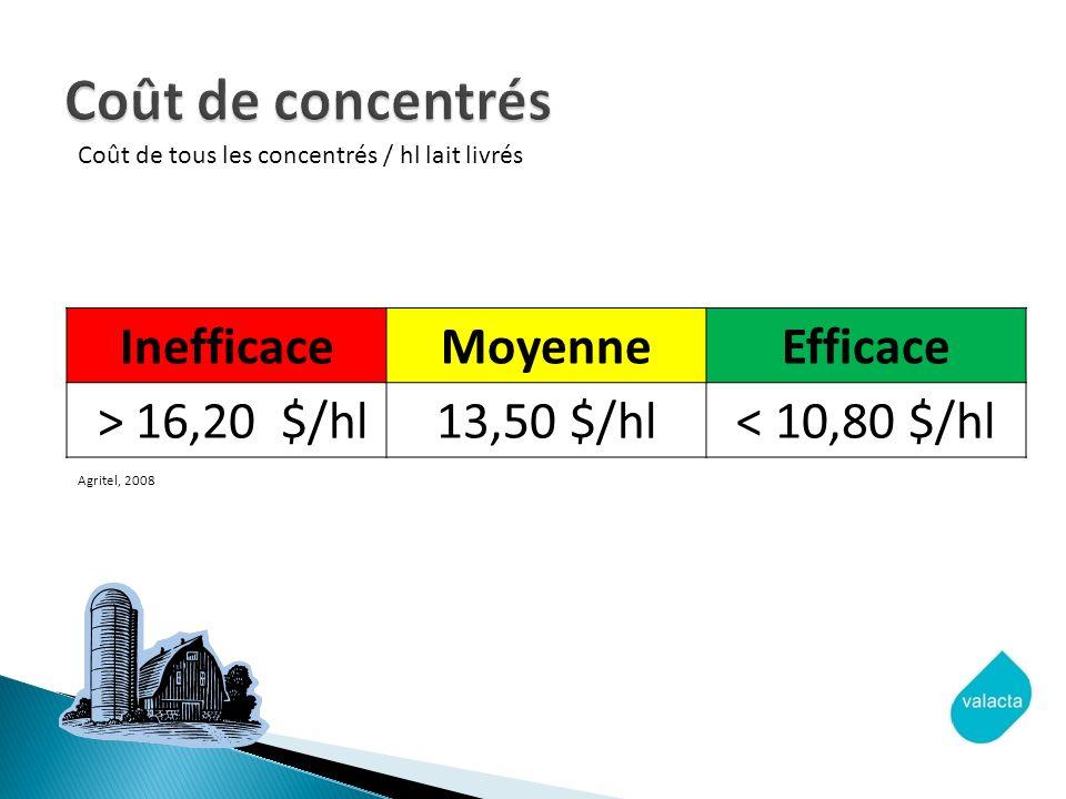 InefficaceMoyenneEfficace > 16,20 $/hl13,50 $/hl< 10,80 $/hl Agritel, 2008 Coût de tous les concentrés / hl lait livrés