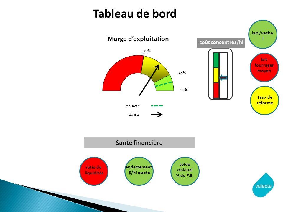objectif réalisé coût concentrés/hl lait /vache l lait fourrager moyen taux de réforme endettement $/hl quota solde résiduel % du P.B. ratio de liquid