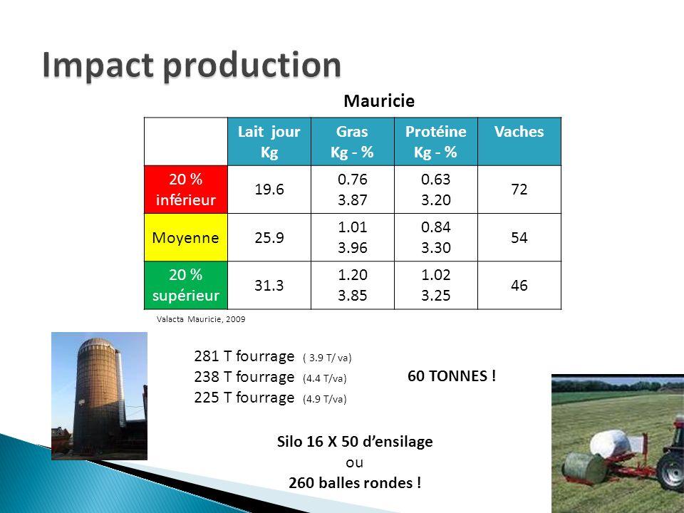 Lait jour Kg Gras Kg - % Protéine Kg - % Vaches 20 % inférieur 19.6 0.76 3.87 0.63 3.20 72 Moyenne25.9 1.01 3.96 0.84 3.30 54 20 % supérieur 31.3 1.20