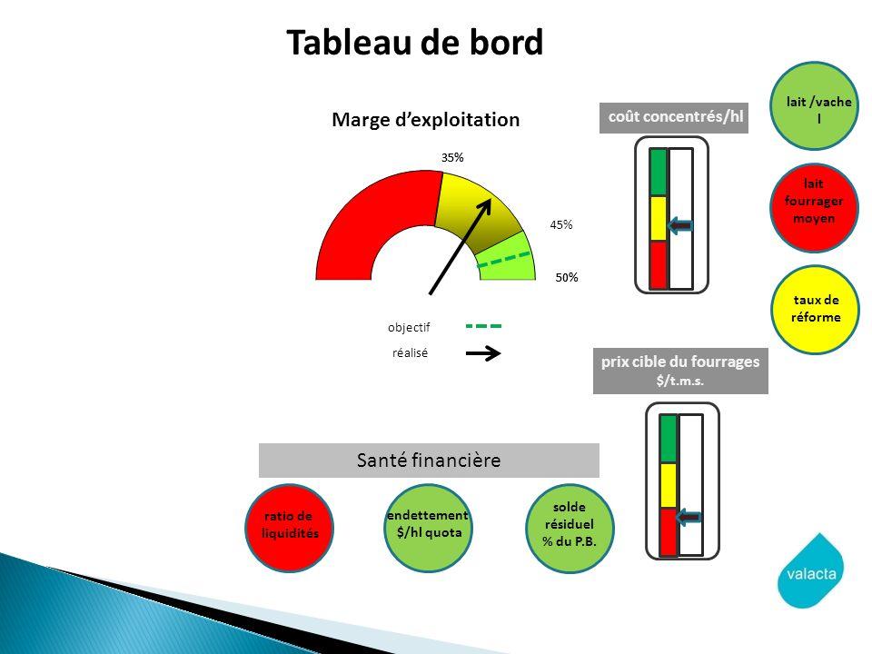 objectif réalisé coût concentrés/hl prix cible du fourrages $/t.m.s. lait /vache l lait fourrager moyen taux de réforme endettement $/hl quota solde r