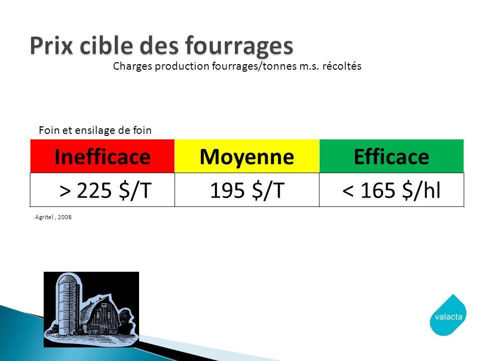 InefficaceMoyenneEfficace > 225 $/T195 $/T< 165 $/hl Agritel, 2008 Charges production fourrages/tonnes m.s. récoltés Foin et ensilage de foin