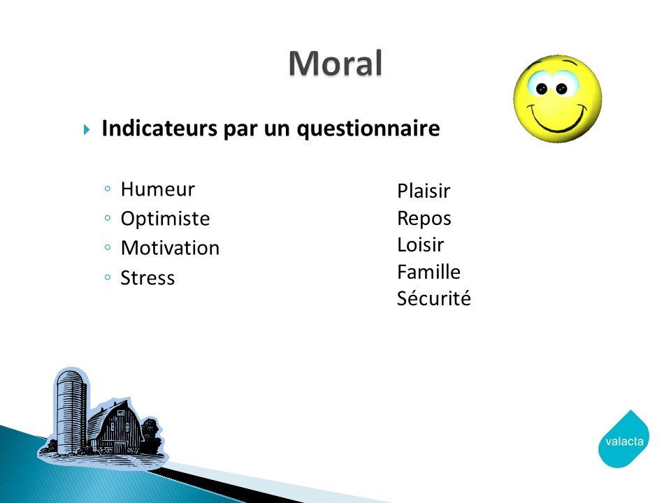Indicateurs par un questionnaire Humeur Optimiste Motivation Stress Plaisir Repos Loisir Famille Sécurité