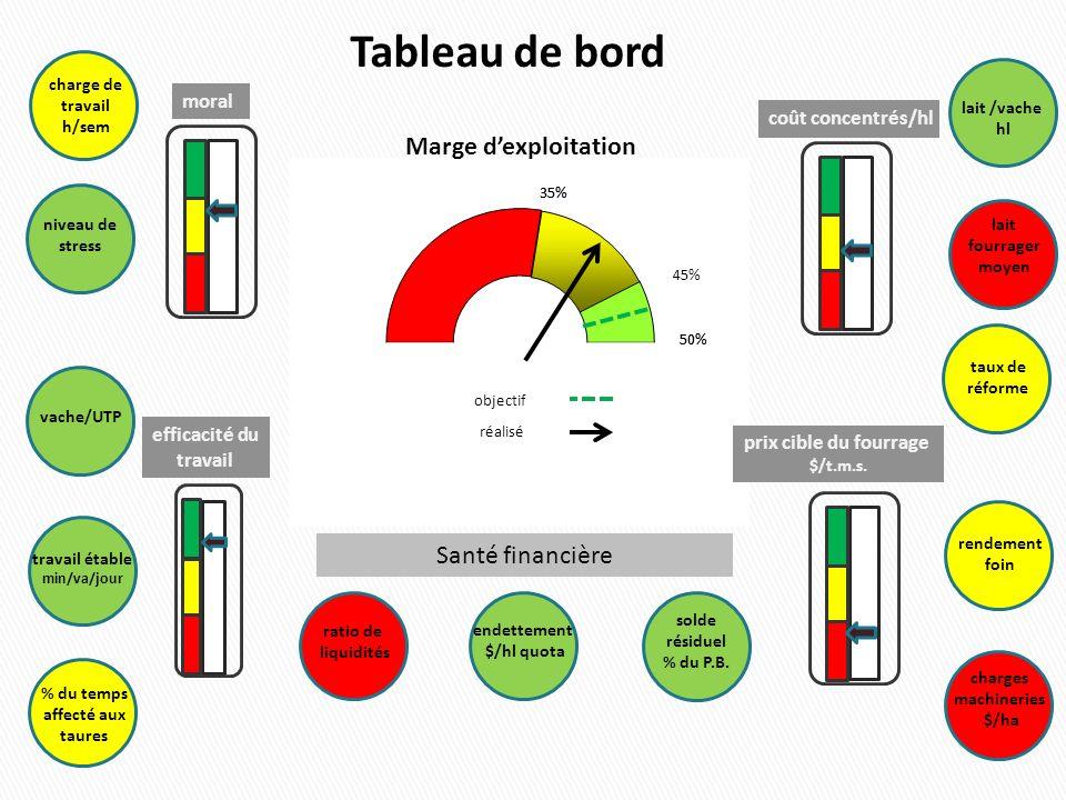 objectif réalisé moral efficacité du travail coût concentrés/hl prix cible du fourrage $/t.m.s. lait /vache hl lait fourrager moyen taux de réforme re