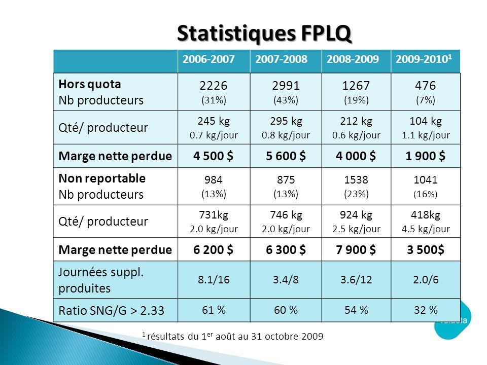 2006-20072007-20082008-20092009-2010 1 Hors quota Nb producteurs 2226 (31%) 2991 (43%) 1267 (19%) 476 (7%) Qté/ producteur 245 kg 0.7 kg/jour 295 kg 0.8 kg/jour 212 kg 0.6 kg/jour 104 kg 1.1 kg/jour Marge nette perdue4 500 $5 600 $4 000 $1 900 $ Non reportable Nb producteurs 984 (13%) 875 (13%) 1538 (23%) 1041 ( 16 %) Qté/ producteur 731kg 2.0 kg/jour 746 kg 2.0 kg/jour 924 kg 2.5 kg/jour 418kg 4.5 kg/jour Marge nette perdue6 200 $6 300 $7 900 $3 500$ Journées suppl.