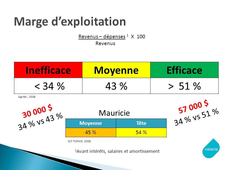 InefficaceMoyenneEfficace < 34 %43 %> 51 % Revenus – dépenses 1 X 100 Revenus MoyenneTête 45 %54 % Agritel, 2008 SCF FUPAM, 2008 Mauricie 30 000 $ 34 % vs 43 % 1 Avant intérêts, salaires et amortissement 57 000 $ 34 % vs 51 %
