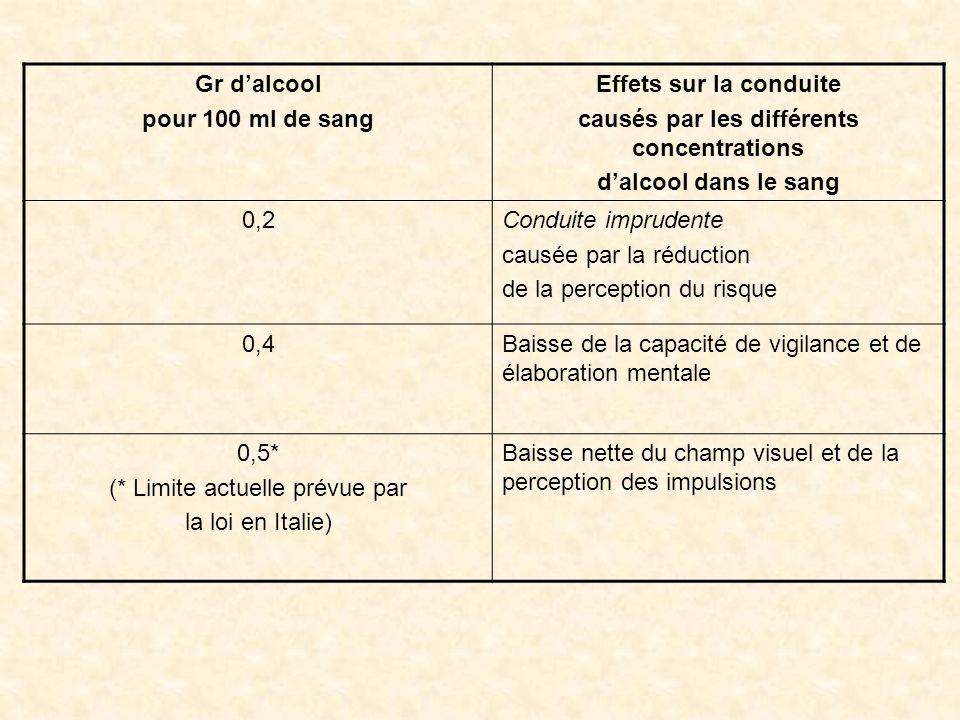 Gr dalcool pour 100 ml de sang Effets sur la conduite causés par les différents concentrations dalcool dans le sang 0,2Conduite imprudente causée par la réduction de la perception du risque 0,4Baisse de la capacité de vigilance et de élaboration mentale 0,5* (* Limite actuelle prévue par la loi en Italie) Baisse nette du champ visuel et de la perception des impulsions